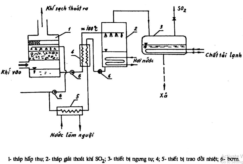Xử lý khí SO2 bằng nước..