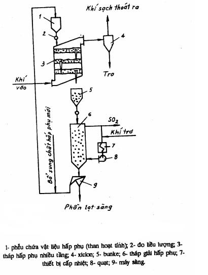 Xử lý khí SO2 bằng phương pháp hấp phụ than hoạt tính
