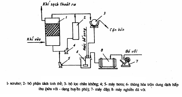 Xử lý khí SO2 bằng sữa vôi